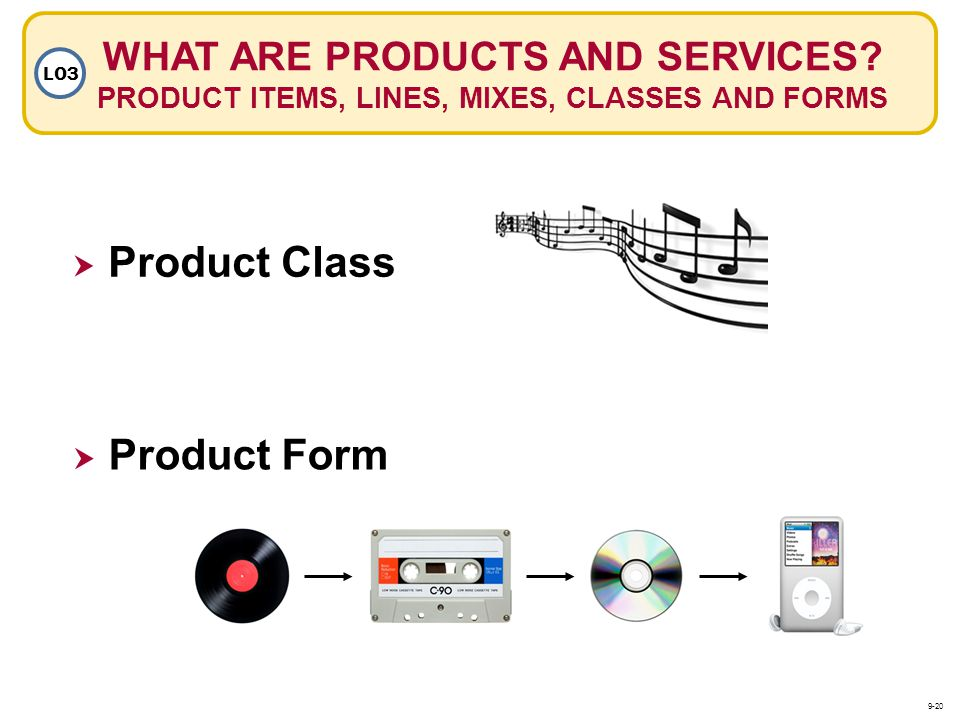 WHAT ARE PRODUCTS AND SERVICES? PRODUCT ITEMS, LINES, MIXES, CLASSES AND FORMS LO3 Product Class Product Form 9-20