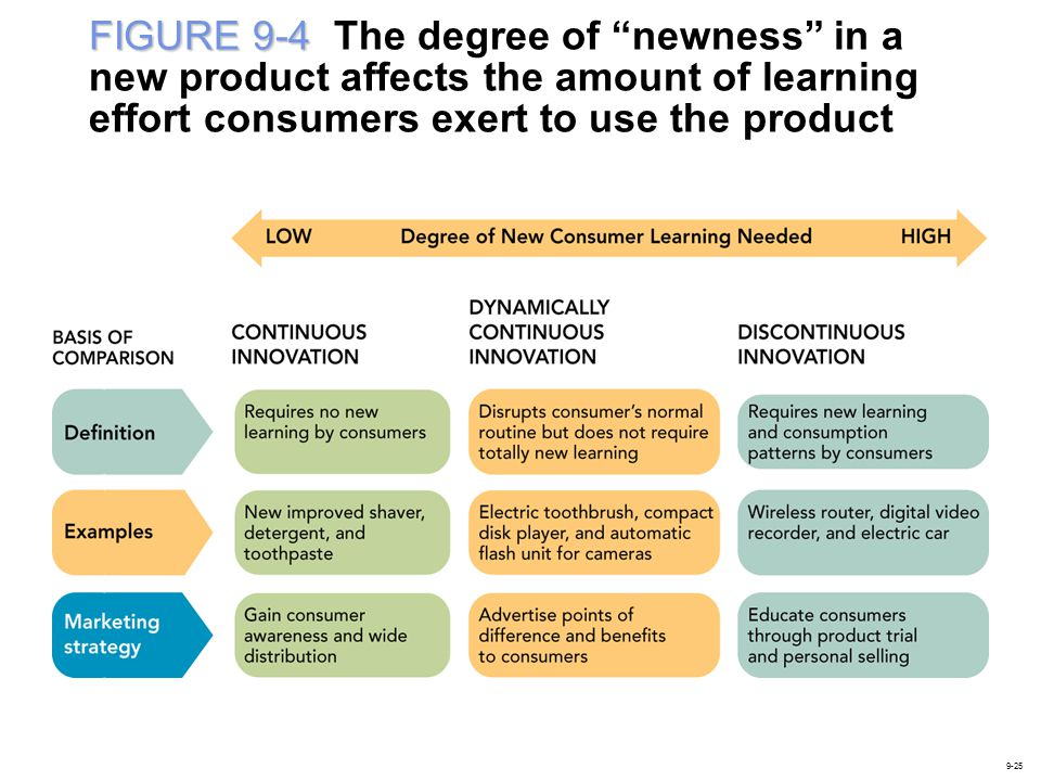 FIGURE 9-4 FIGURE 9-4 The degree of newness in a new product affects the amount of learning effort consumers exert to use the product 9-25