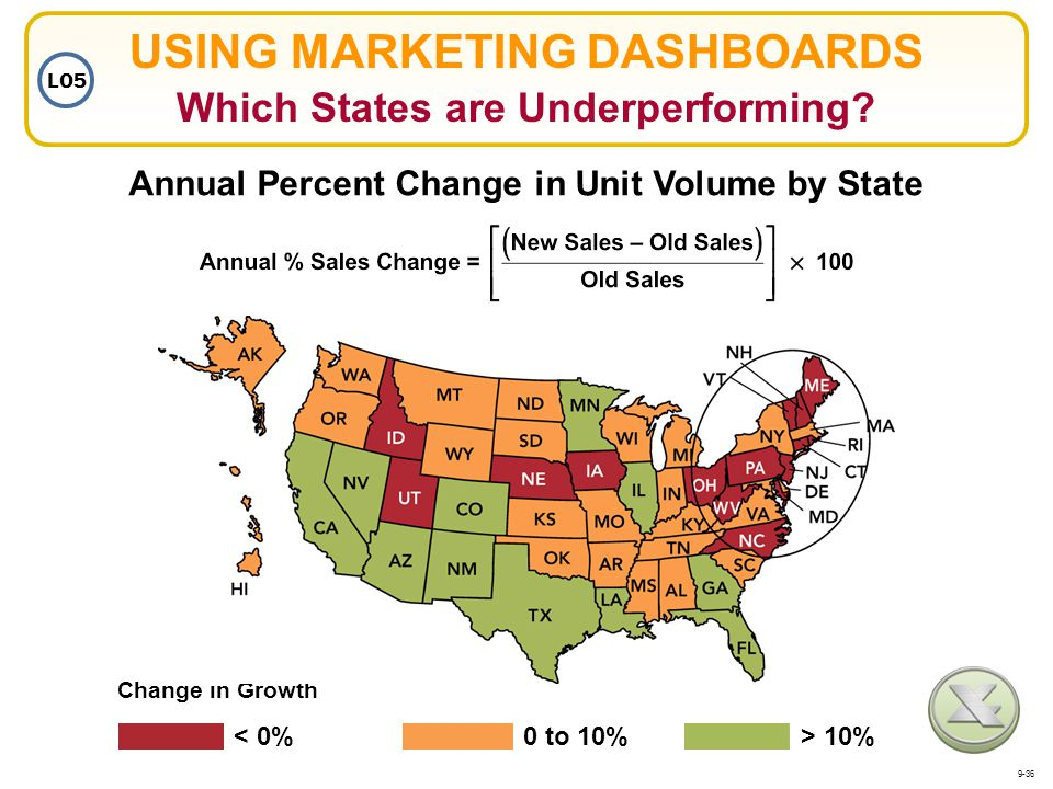 USING MARKETING DASHBOARDS Which States are Underperforming? Annual Percent Change in Unit Volume by State > 10% 0 to 10% < 0% Change in Growth LO5 9-