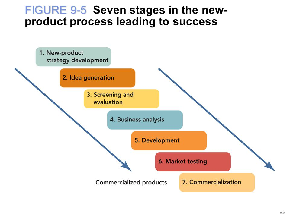 FIGURE 9-5 FIGURE 9-5 Seven stages in the new- product process leading to success 9-37