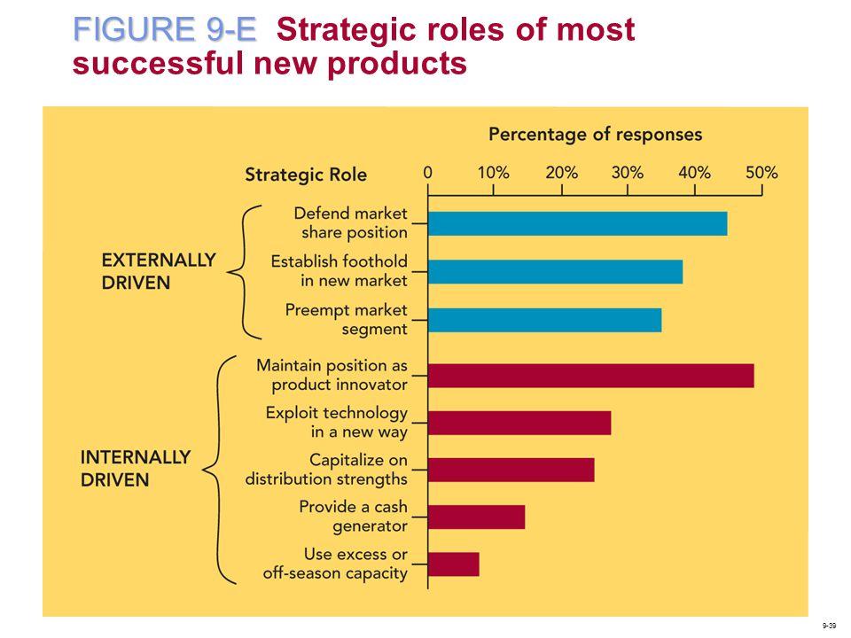 FIGURE 9-E FIGURE 9-E Strategic roles of most successful new products 9-39