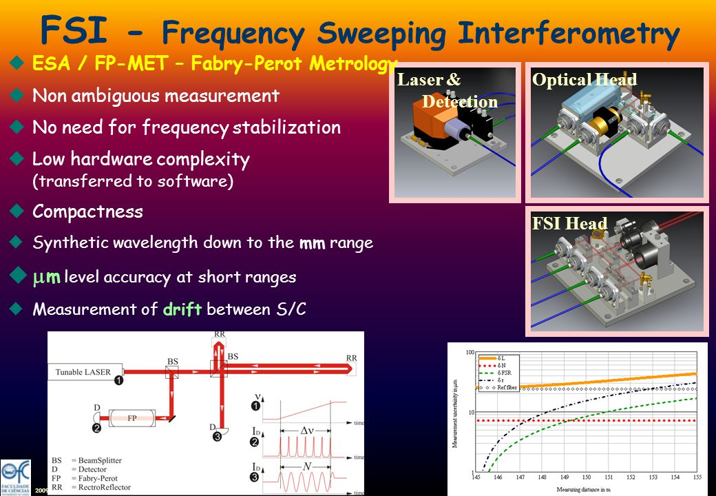 2009 FSI - Frequency Sweeping Interferometry Laser & Detection Optical Head FSI Head uESA / FP-MET – Fabry-Perot Metrology uNon ambiguous measurement