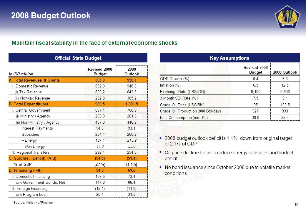 10 2008 Budget Outlook Maintain fiscal stability in the face of external economic shocks Key Assumptions Source: Ministry of Finance Official State Budget 2008 budget outlook deficit is 1.1%, down from original target of 2.1% of GDP Oil price decline helps to reduce energy subsidies and budget deficit No bond issuance since October 2008 due to volatile market conditions Revised 2008 Budget2008 Outlook GDP Growth (%)6.46.3 Inflation (%)6.512.5 Exchange Rate (US$/IDR)9,1009,606 3 Month SBI Rate (%)7.59.1 Crude Oil Price (US$/Bbl)95100.5 Crude Oil Production (000 Bbl/day)927933 Fuel Consumption (mm KL)38.039.3 In IDR trillion Revised 2008 Budget 2008 Outlook A.