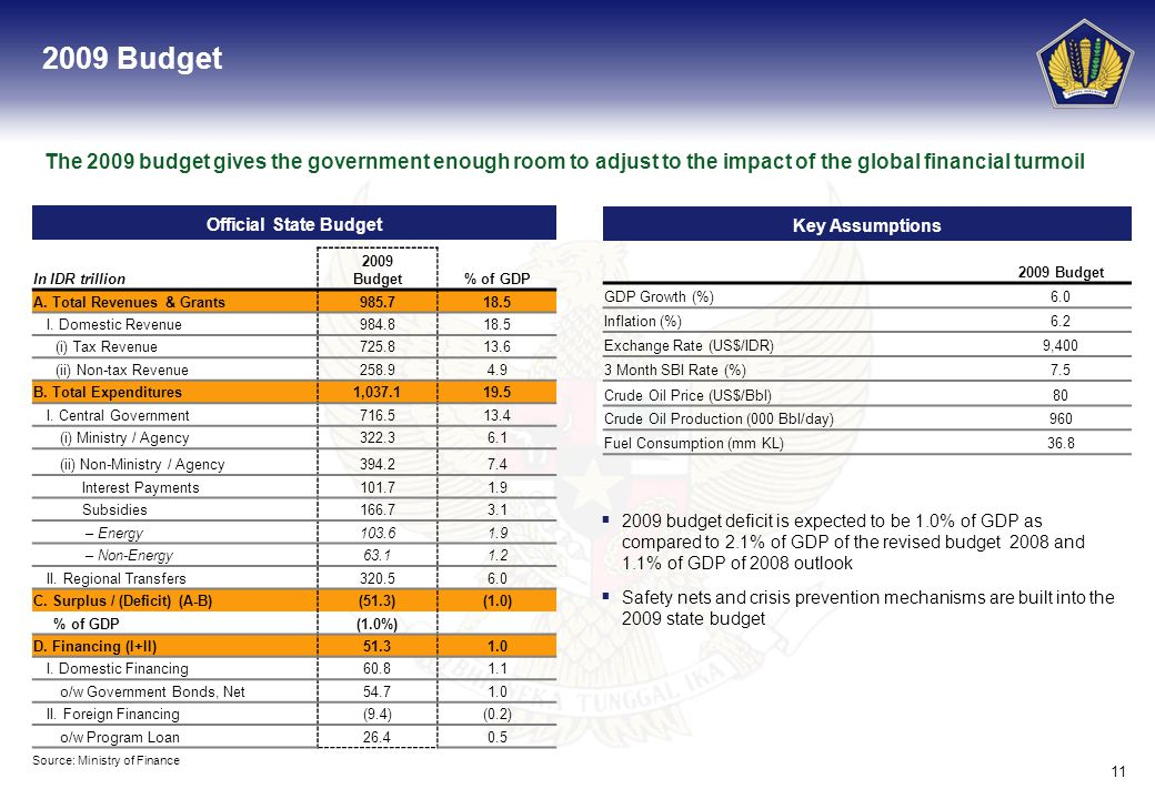 11 2009 Budget The 2009 budget gives the government enough room to adjust to the impact of the global financial turmoil Key Assumptions 2009 Budget GD