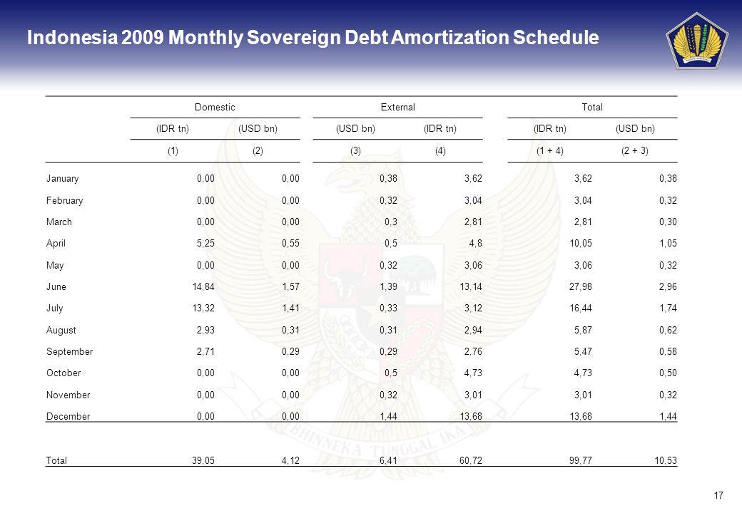 17 Domestic External Total (IDR tn)(USD bn) (IDR tn) (USD bn) (1)(2)(3)(4)(1 + 4)(2 + 3) January0,00 0,383,62 0,38 February0,00 0,323,04 0,32 March0,0