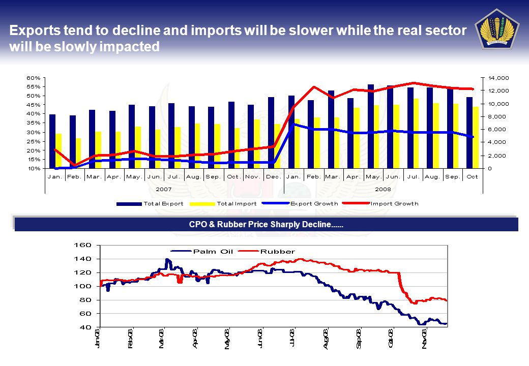 6 Exports tend to decline and imports will be slower while the real sector will be slowly impacted CPO & Rubber Price Sharply Decline......