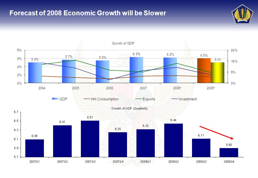 7 Forecast of 2008 Economic Growth will be Slower