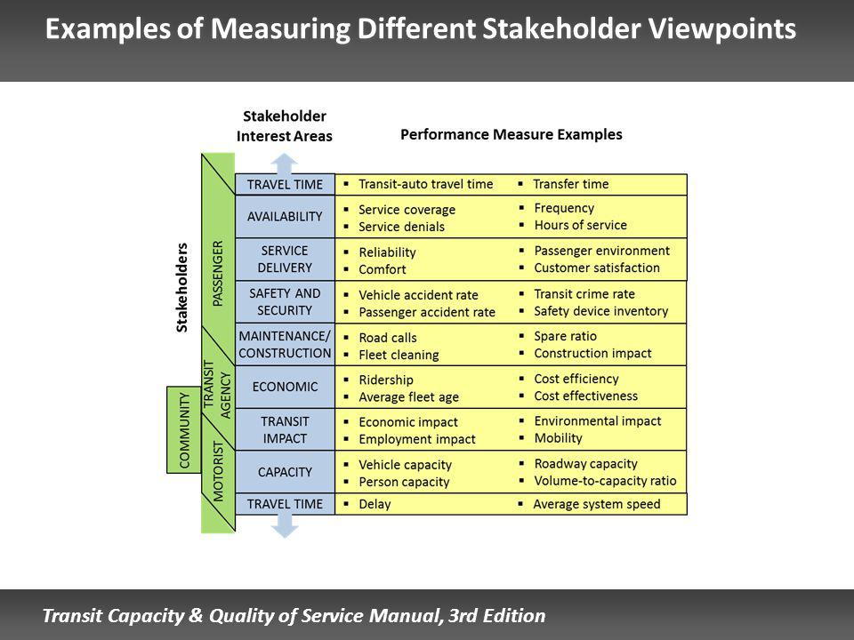 Transit Capacity & Quality of Service Manual, 3rd Edition Examples of Measuring Different Stakeholder Viewpoints