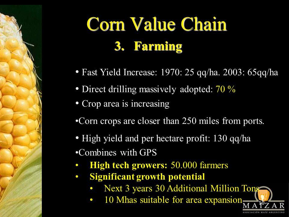 10 Corn Value Chain 3. Farming Fast Yield Increase: 1970: 25 qq/ha.