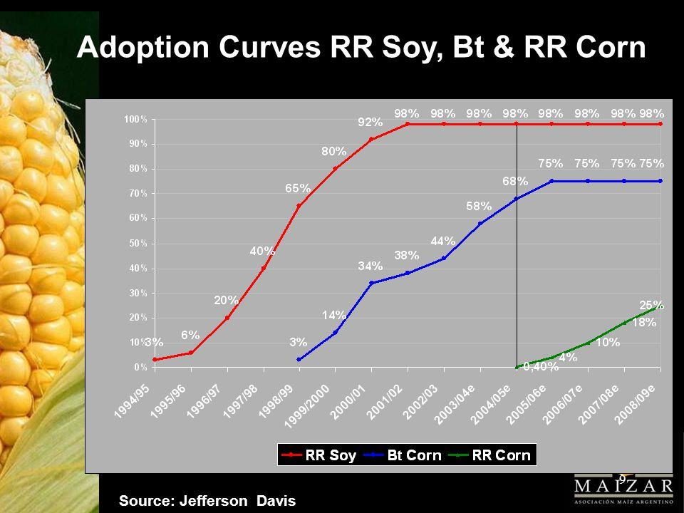 10 Corn Value Chain 3.Farming Fast Yield Increase: 1970: 25 qq/ha.