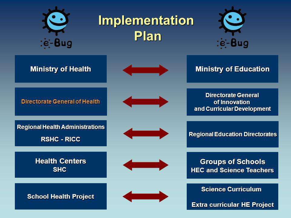 ImplementationPlan Ministry of Education Ministry of Health Groups of Schools HEC and Science Teachers Directorate General of Health Science Curriculum Extra curricular HE Project School Health Project Directorate General of Innovation and Curricular Development Health Centers SHC Regional Health Administrations RSHC - RICC Regional Education Directorates