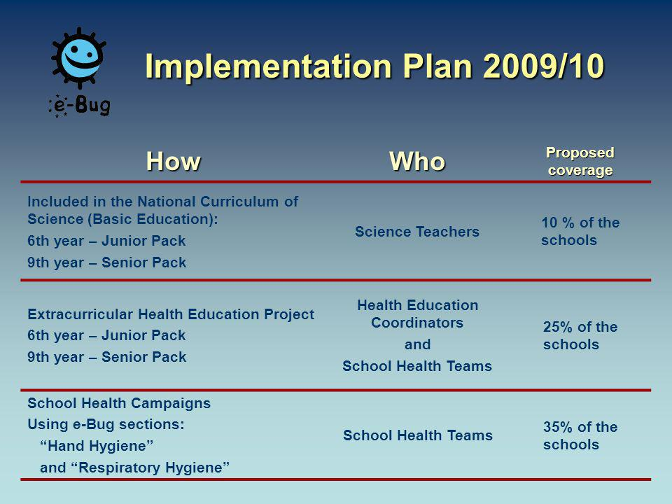 HowWho Proposed coverage Included in the National Curriculum of Science (Basic Education): 6th year – Junior Pack 9th year – Senior Pack Science Teachers 10 % of the schools Extracurricular Health Education Project 6th year – Junior Pack 9th year – Senior Pack Health Education Coordinators and School Health Teams 25% of the schools School Health Campaigns Using e-Bug sections: Hand Hygiene and Respiratory Hygiene School Health Teams 35% of the schools Implementation Plan 2009/10
