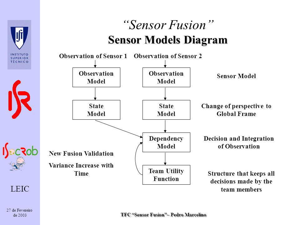 TFC Sensor Fusion– Pedro Marcelino LEIC 27 de Fevereiro de 2003 Sensor Models Diagram Sensor Fusion Sensor Models Diagram Observation Model State Model Observation of Sensor 2 Dependency Model Team Utility Function Sensor Model Change of perspective to Global Frame Decision and Integration of Observation Structure that keeps all decisions made by the team members New Fusion Validation Variance Increase with Time Observation Model State Model Observation of Sensor 1