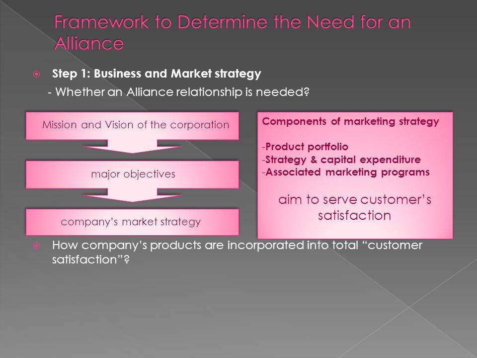Step 1: Business and Market strategy How companys products are incorporated into total customer satisfaction.