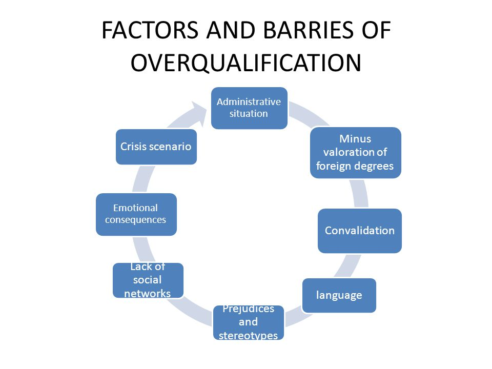 FACTORS AND BARRIES OF OVERQUALIFICATION Administrative situation Crisis scenario Emotional consequences Convalidation language Prejudices and stereotypes Lack of social networks Minus valoration of foreign degrees