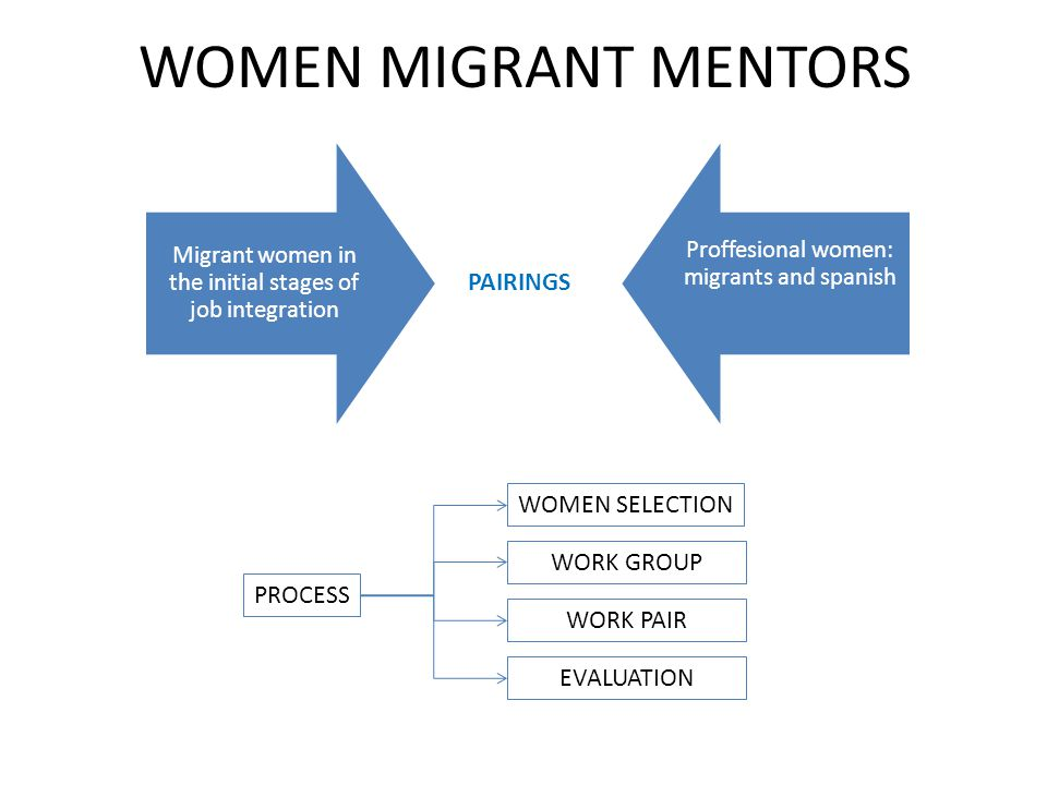 WOMEN MIGRANT MENTORS Migrant women in the initial stages of job integration Proffesional women: migrants and spanish PAIRINGS PROCESS WOMEN SELECTION WORK GROUP WORK PAIR EVALUATION