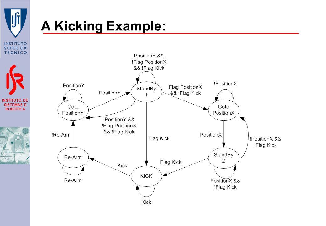 INSTITUTO DE SISTEMAS E ROBÓTICA A Kicking Example: