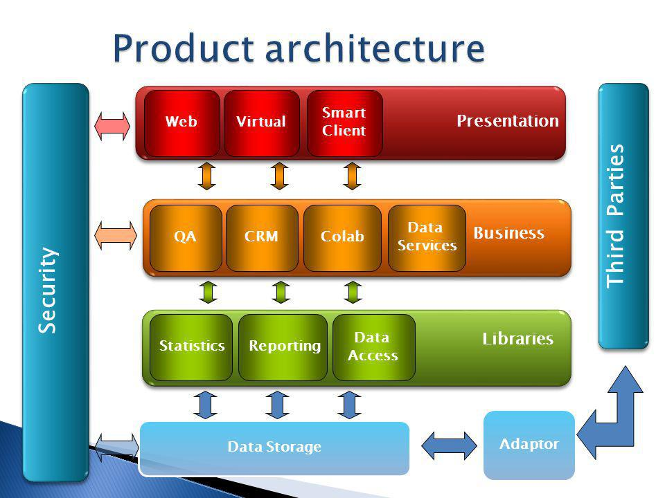Security Data Storage StatisticsReporting Data Access Adaptor Third Parties WebVirtual Smart Client Presentation QACRMColab Business Libraries Data Services