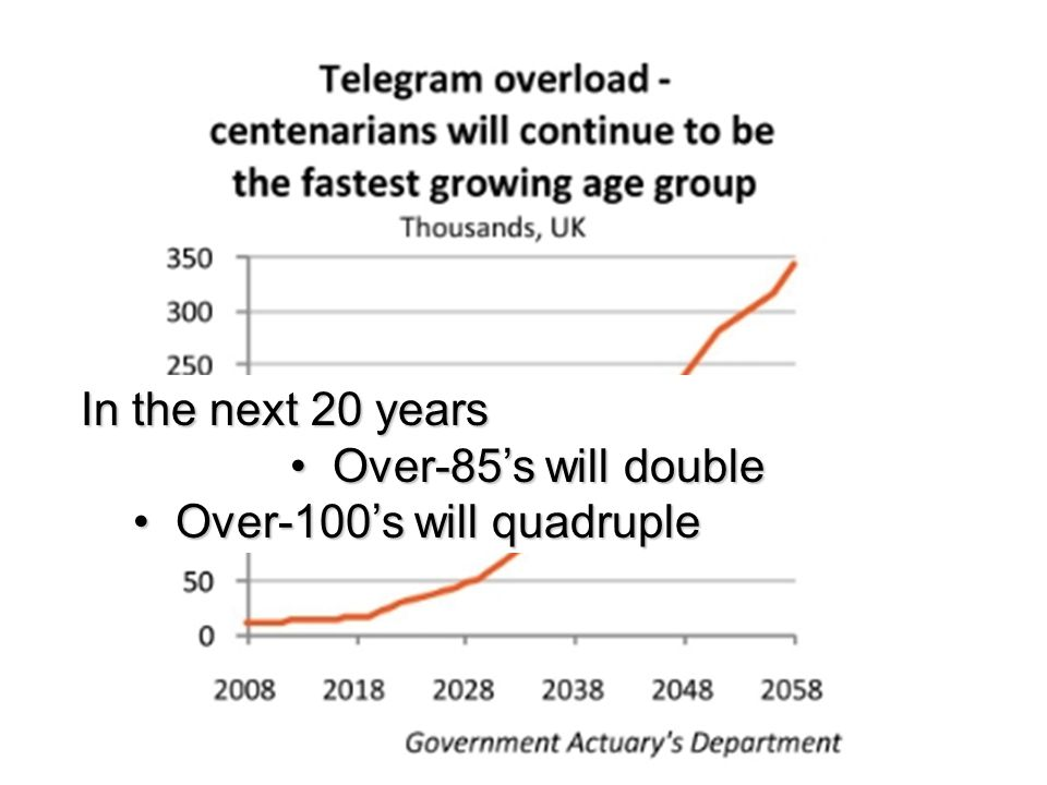 In the next 20 years Over-85s will double Over-85s will double Over-100s will quadruple Over-100s will quadruple