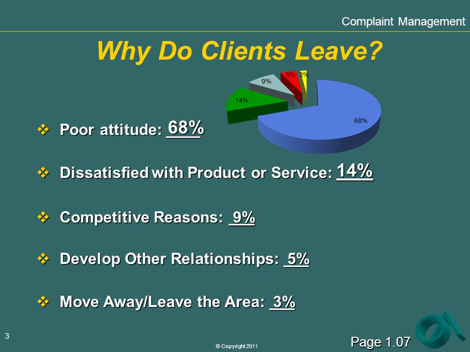 © Copyright 2011 3 Why Do Clients Leave? Poor attitude: Poor attitude:. 68% Dissatisfied with Product or Service: Dissatisfied with Product or Service