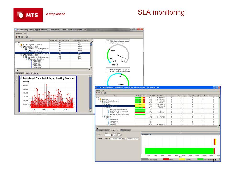 SLA monitoring 17
