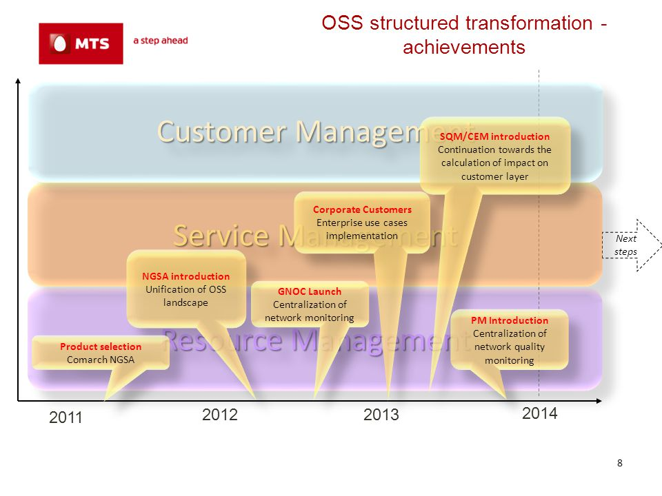 OSS structured transformation Main causes… Technical driven causes Operators wasted their time for routine tasks Lack of automation Lot of time wasted for the management of alarms that are not important Operators had to use additional systems to get information about resources, hardware, connection, alarms, actual state of the resource, other vendor specific data, etc.