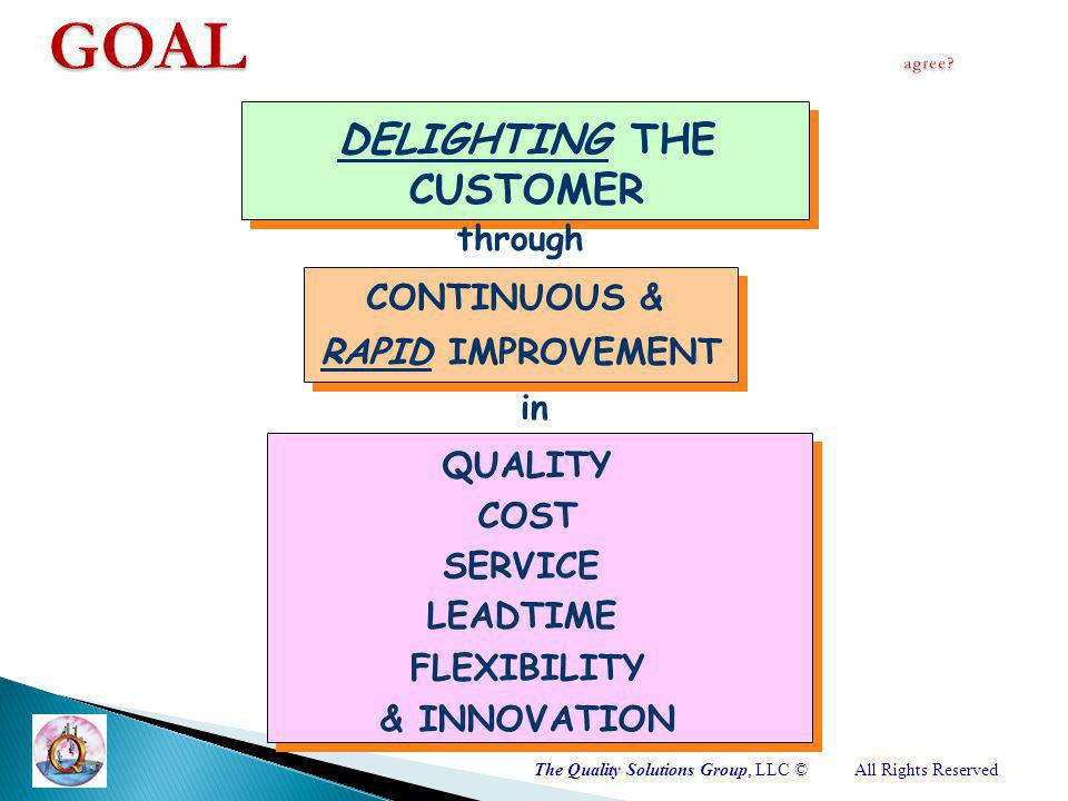 The Quality Solutions Group, LLC ©All Rights Reserved QUALITY DELIGHTING THE CUSTOMER CONTINUOUS & RAPID IMPROVEMENT COST SERVICE LEADTIME FLEXIBILITY through in & INNOVATION