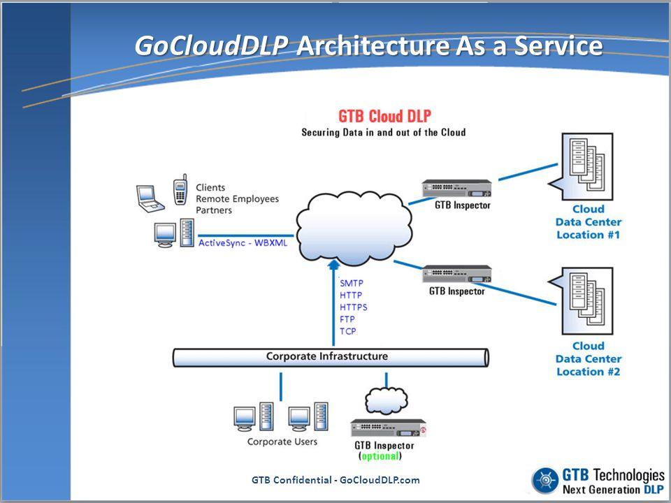 GTB Confidential - GoCloudDLP.com GTB Technologies, Inc.