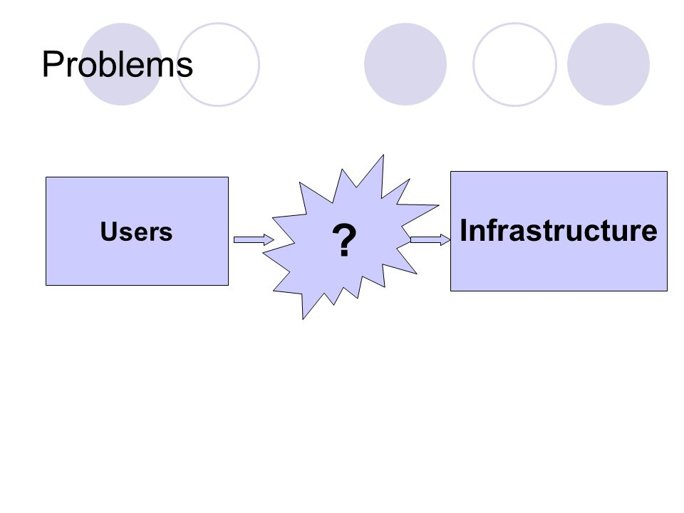 Problems Users Infrastructure