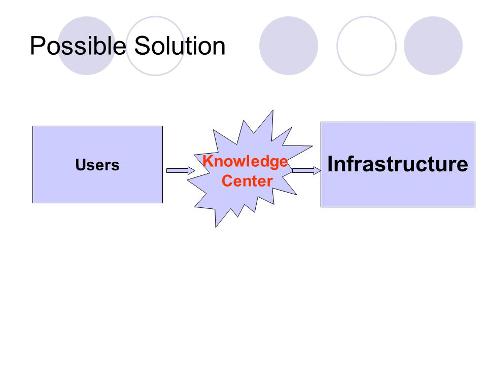Possible Solution Users Infrastructure Knowledge Center