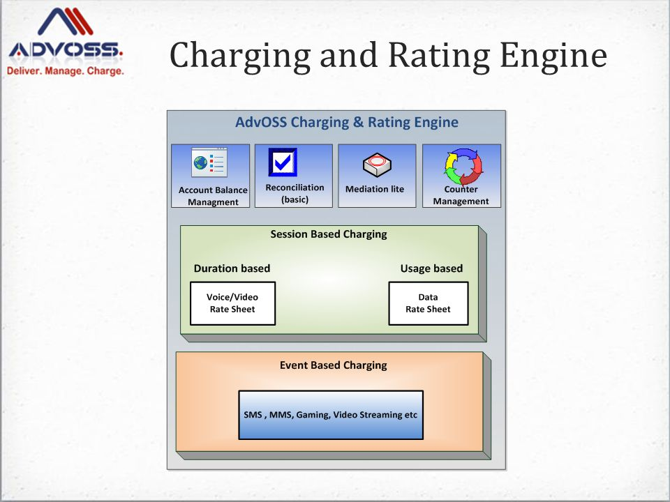 Charging and Rating Engine