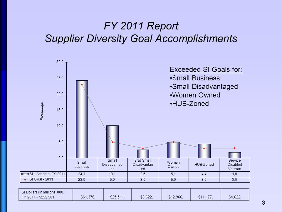 FY 2010, Report Supplier Diversity Goal Accomplishments 4 SI Dollars (in millions, 000) FY 2010 = $232,522, $97,175,$37,302,$14,540,$17,352,$15,854,$2,362, Exceeded SI Goals for: Small Business Small Disadvantaged 8(a) Small Disadvantaged Women Owned HUB-Zoned
