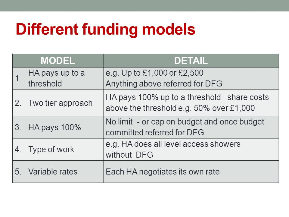 Different funding models MODELDETAIL 1. HA pays up to a threshold e.g.
