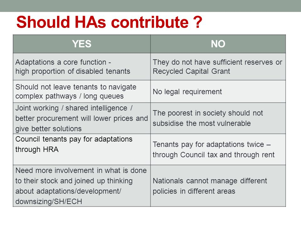 Should HAs contribute ? YESNO Adaptations a core function - high proportion of disabled tenants They do not have sufficient reserves or Recycled Capit