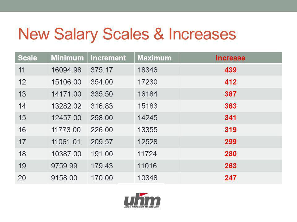 New Salary Scales & Increases ScaleMinimumIncrementMaximumIncrease 1116094.98375.1718346439 1215106.00354.0017230412 1314171.00335.5016184387 1413282.02316.8315183363 1512457.00298.0014245341 1611773.00226.0013355319 1711061.01209.5712528299 1810387.00191.0011724280 199759.99179.4311016263 209158.00170.0010348247