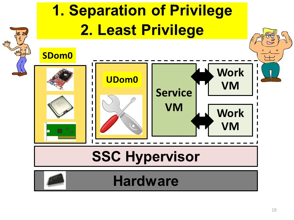 Hardware SSC Hypervisor 19 SDom0 Work VM UDom0 Service VM 2.