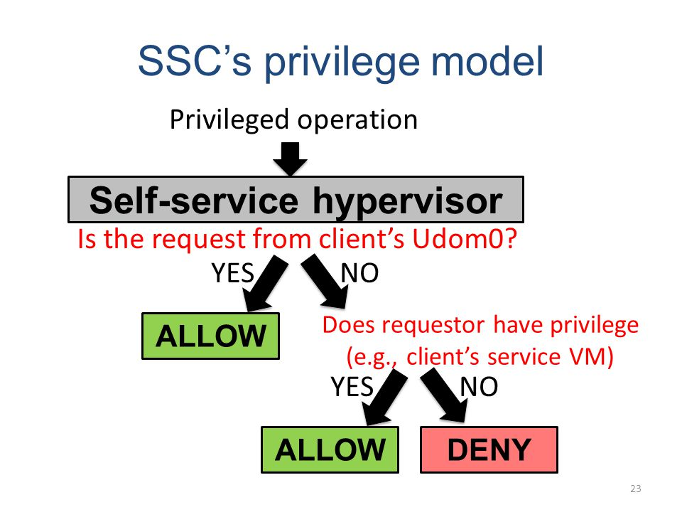 SSCs privilege model Privileged operation Self-service hypervisor Is the request from clients Udom0.