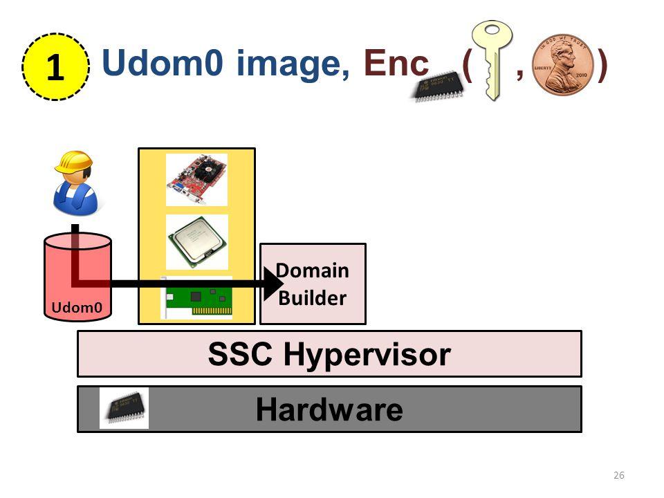1 Hardware SSC Hypervisor 26 Domain Builder Udom0 image, Enc (, ) Udom0