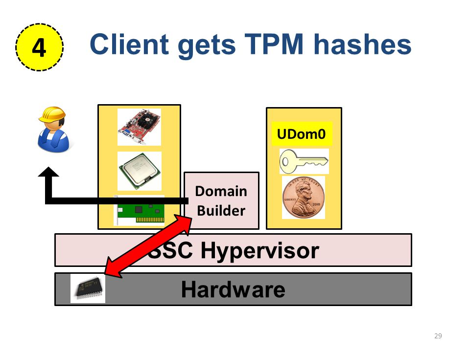 Hardware SSC Hypervisor 29 Domain Builder UDom0 Client gets TPM hashes 4