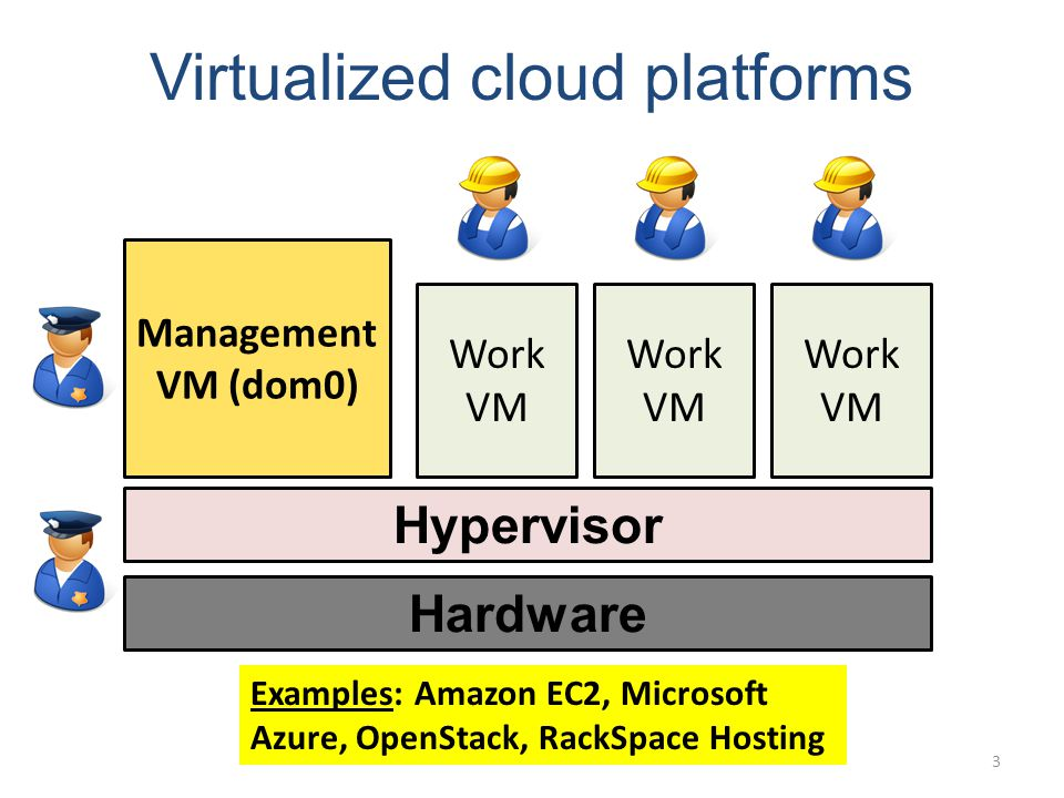 Virtualized cloud platforms Hardware Hypervisor Management VM (dom0) Work VM Examples: Amazon EC2, Microsoft Azure, OpenStack, RackSpace Hosting 3