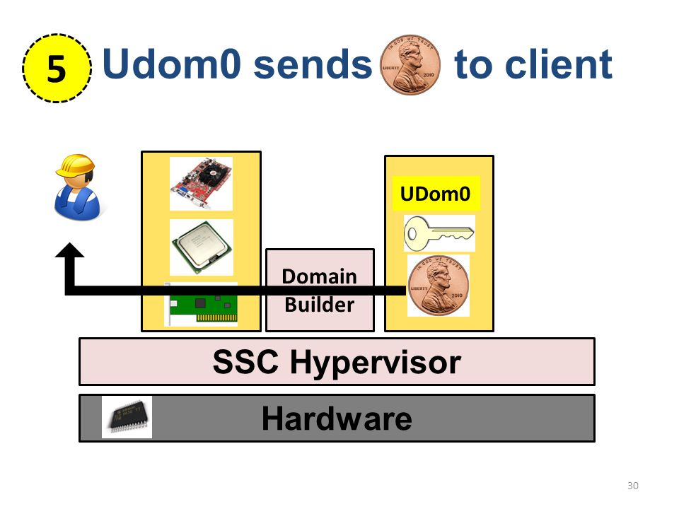 Hardware SSC Hypervisor 30 Domain Builder UDom0 Udom0 sends to client 5