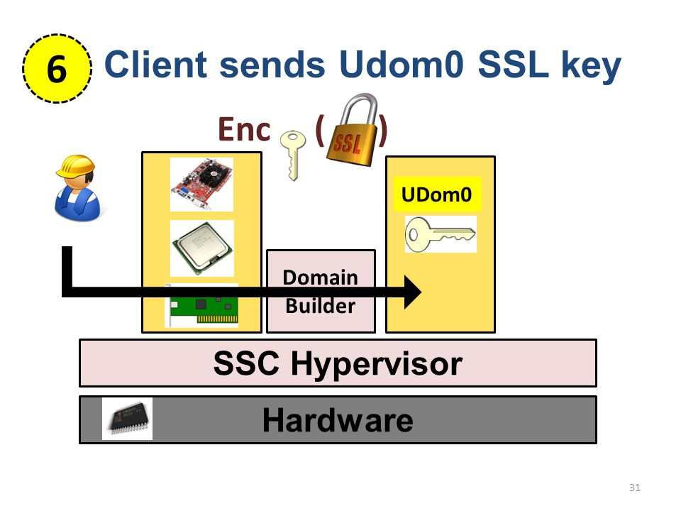 UDom0 Hardware SSC Hypervisor 31 Domain Builder Client sends Udom0 SSL key 6 Enc ( )