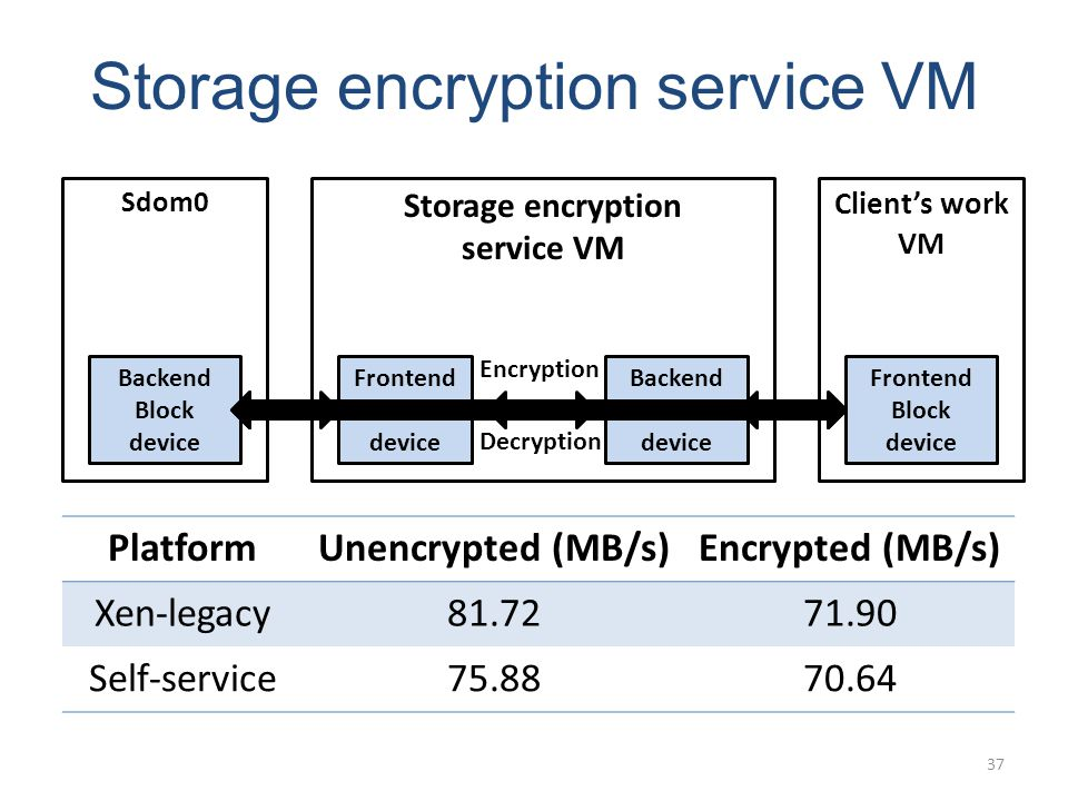 Storage encryption service VM Sdom0 Storage encryption service VM Clients work VM Backend Block device Frontend Block device Backend Block device Encryption Decryption PlatformUnencrypted (MB/s)Encrypted (MB/s) Xen-legacy81.7271.90 Self-service75.8870.64 37