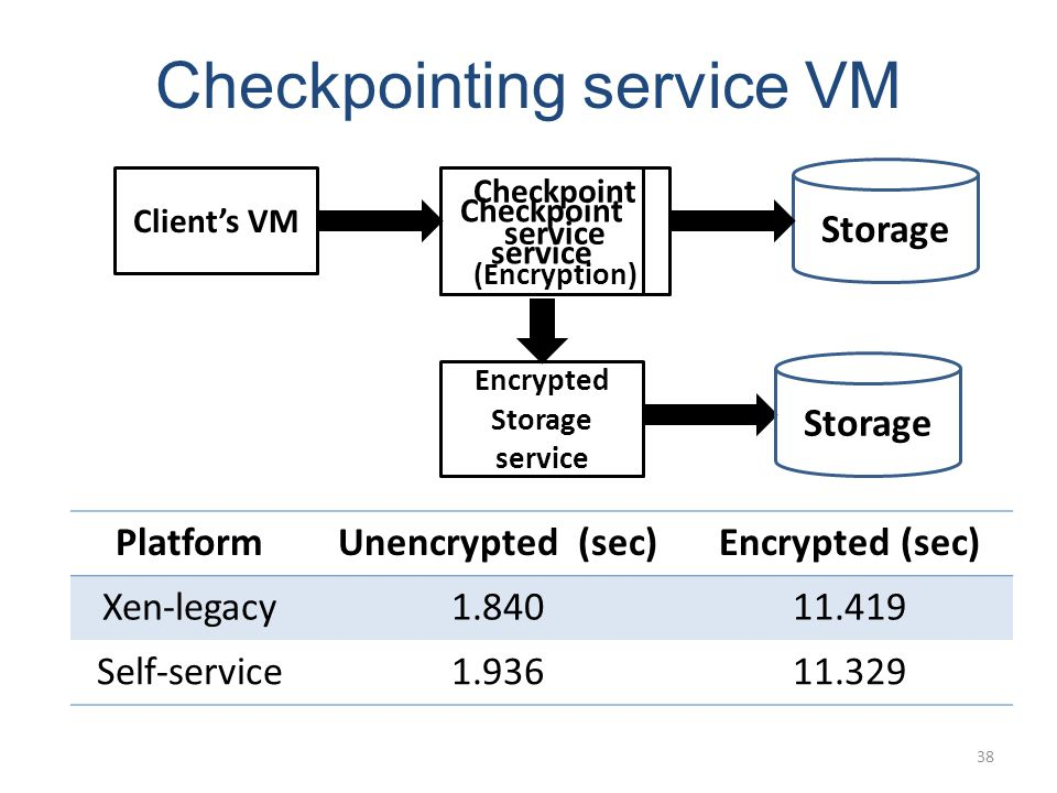 Checkpointing service VM Clients VM Checkpoint service Encrypted Storage service Storage Checkpoint service (Encryption) PlatformUnencrypted (sec)Encr