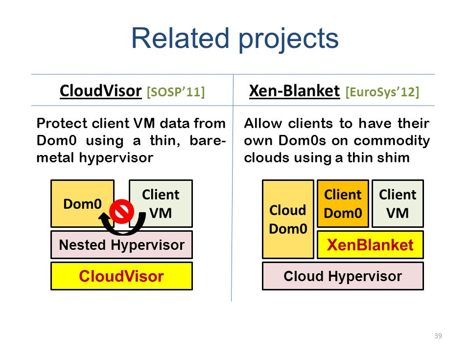 Related projects CloudVisor [SOSP11] Xen-Blanket [EuroSys12] 39 Protect client VM data from Dom0 using a thin, bare- metal hypervisor Allow clients to have their own Dom0s on commodity clouds using a thin shim Nested Hypervisor Client VM Dom0 CloudVisor Cloud Hypervisor Client VM Client Dom0 XenBlanket Cloud Dom0