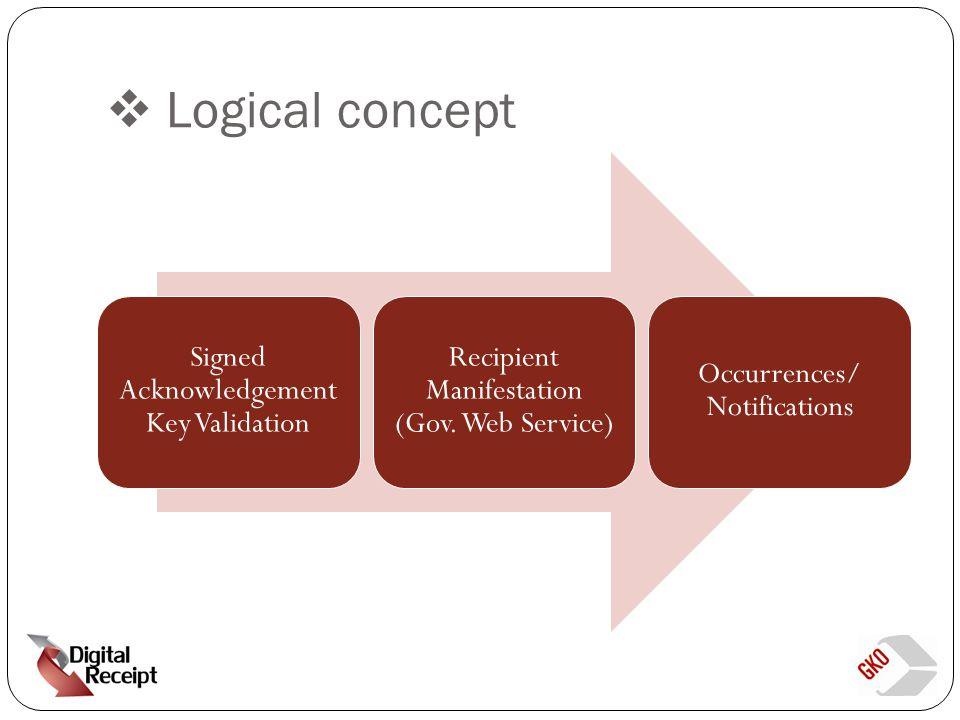 Functional/Technical Challenges SimplicityAccessibilitySecurityScopability