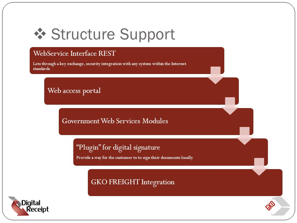 Structure Support WebService Interface REST Lets through a key exchange, security integration with any system within the Internet standards Web access portalGovernment Web Services Modules Plugin for digital signature Provide a way for the customer to to sign their documents locally GKO FREIGHT Integration