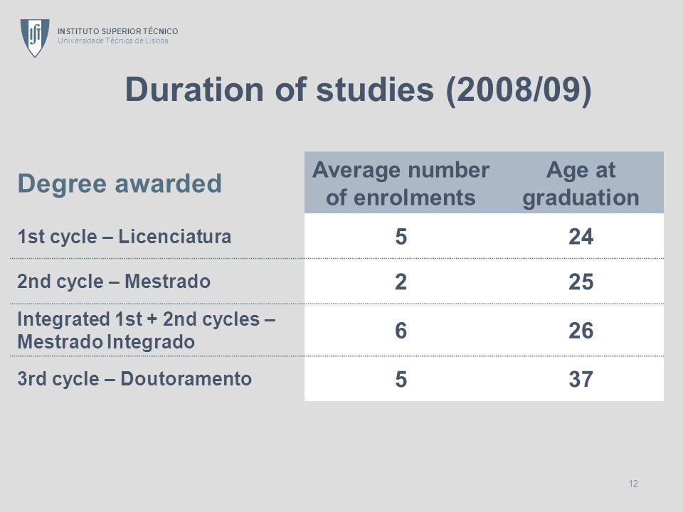 INSTITUTO SUPERIOR TÉCNICO Universidade Técnica de Lisboa 12 Degree awarded Average number of enrolments Age at graduation 1st cycle – Licenciatura 52