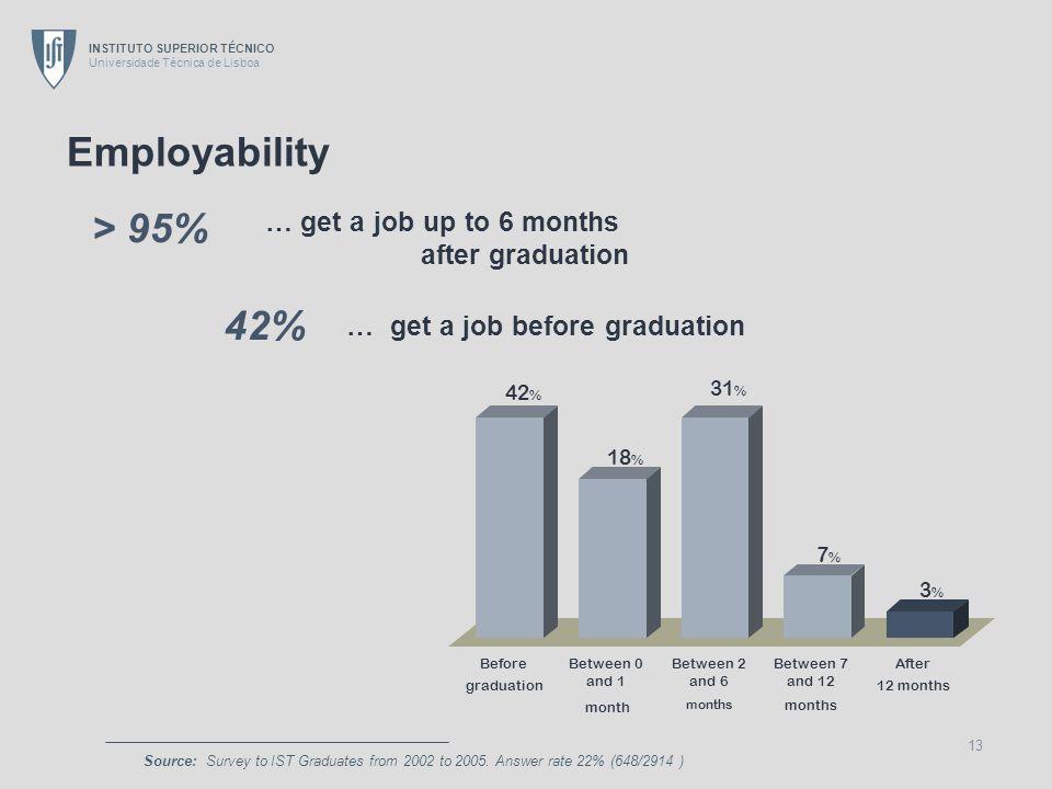 INSTITUTO SUPERIOR TÉCNICO Universidade Técnica de Lisboa 13 Employability … get a job up to 6 months after graduation … get a job before graduation S