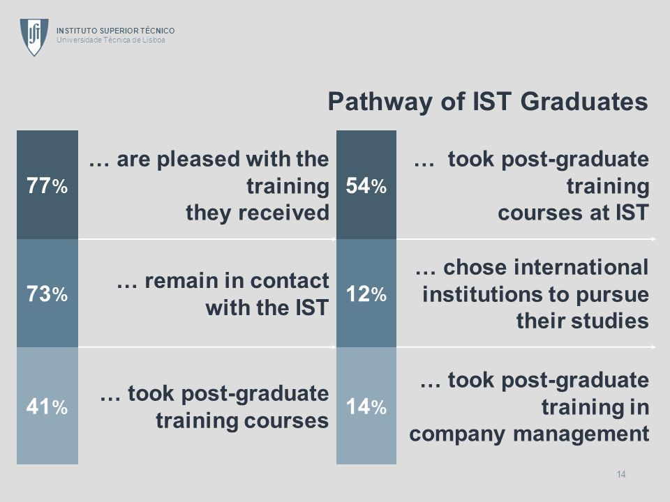 INSTITUTO SUPERIOR TÉCNICO Universidade Técnica de Lisboa 14 Pathway of IST Graduates 77 % … are pleased with the training they received 54 % … took post-graduate training courses at IST 73 % … remain in contact with the IST 12 % … chose international institutions to pursue their studies 41 % … took post-graduate training courses 14 % … took post-graduate training in company management